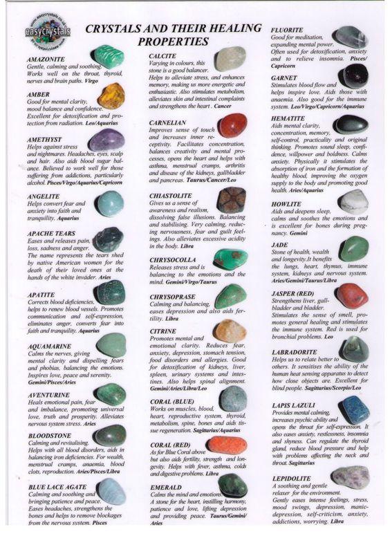 Crystal chart